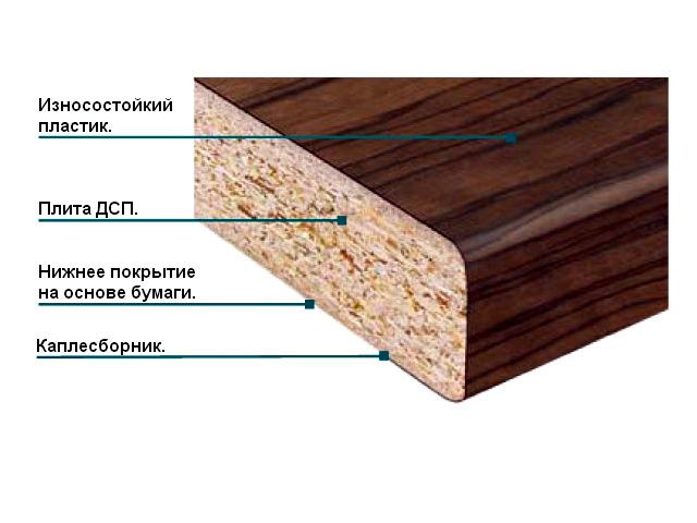 Столешница из дсп с пластиковым покрытием фото Столешницы искуственный камень Логиново